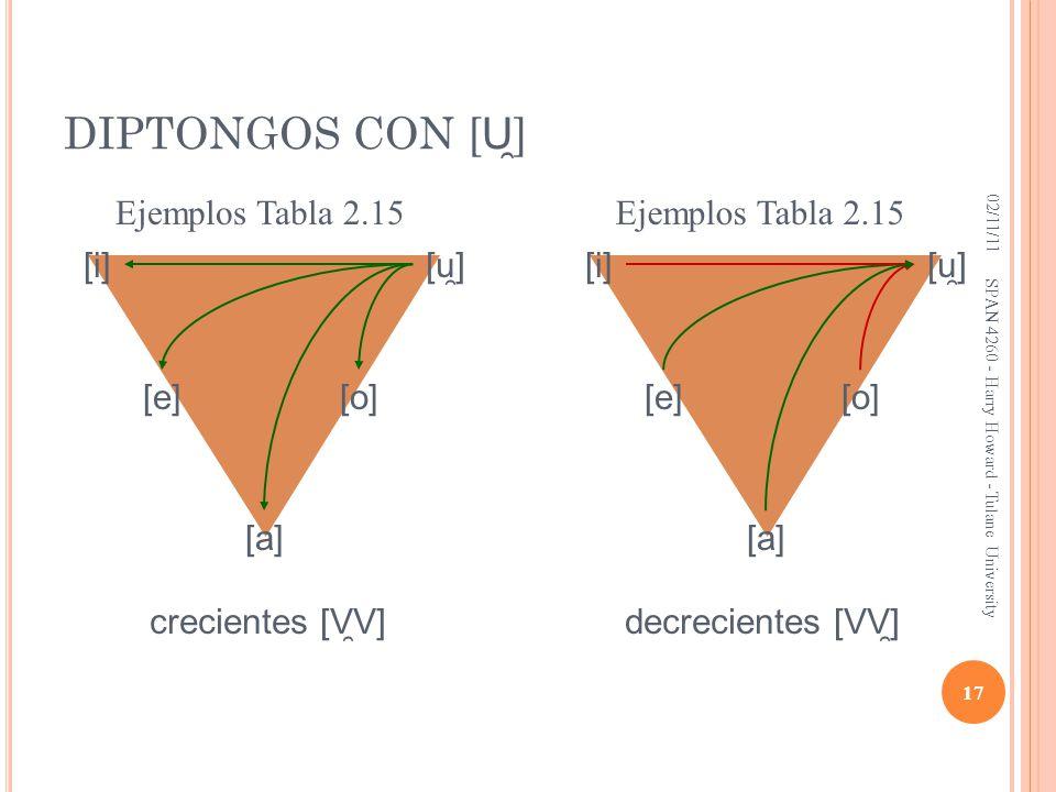 DIPTONGOS CON [U̯] Ejemplos Tabla 2.15 Ejemplos Tabla 2.15 [i] [u̯]